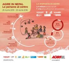 Nepal_infografica3